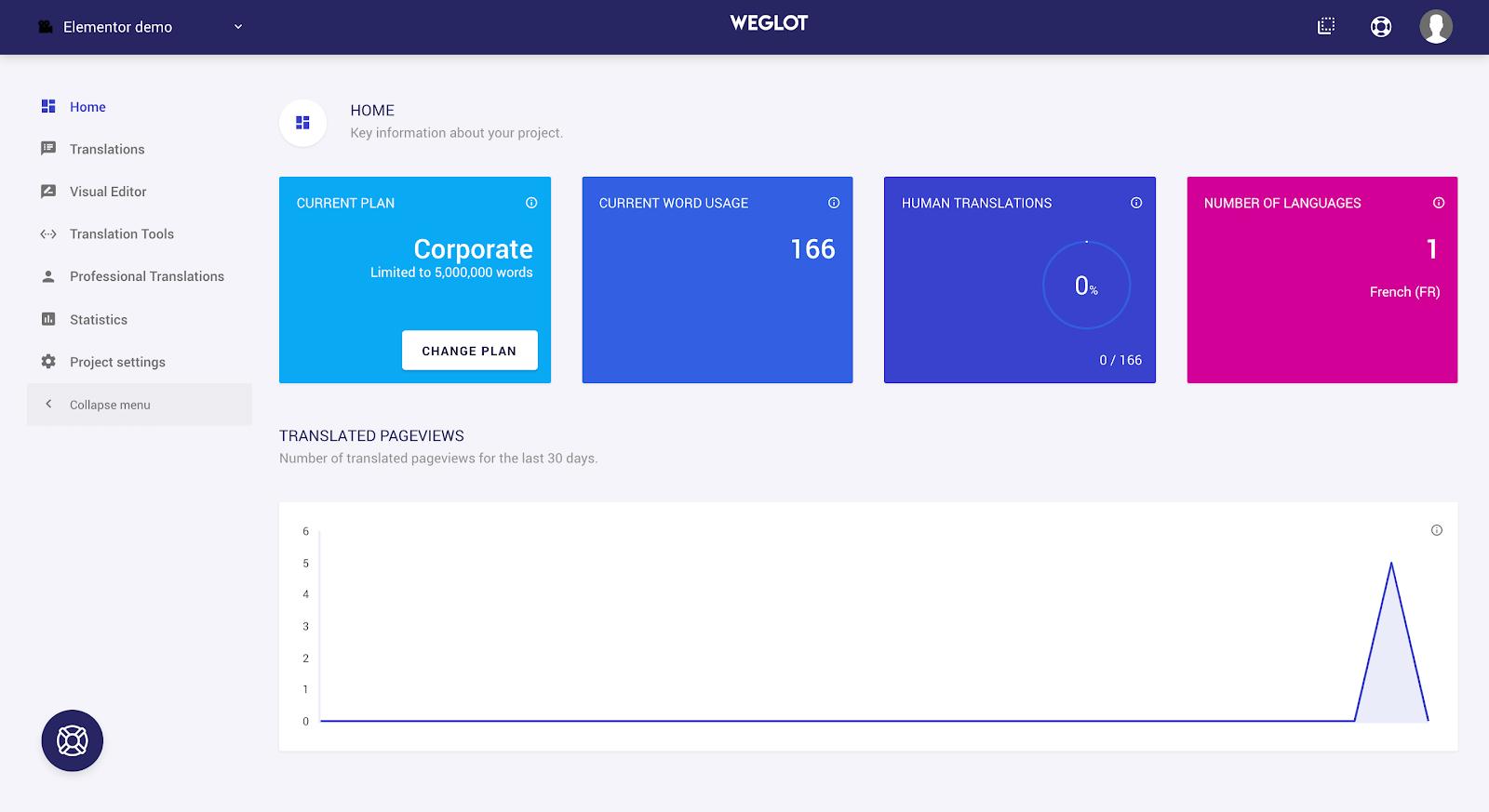 Weglot Dashboard